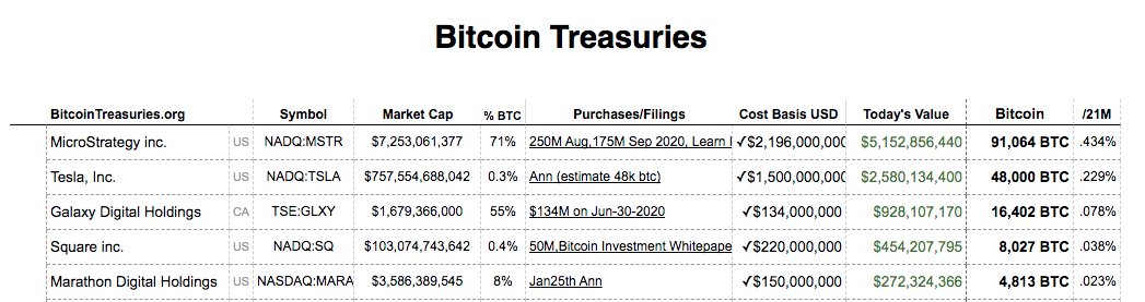 Lista das cinco empresas que mais possuem Bitcoin em seus balanços. Fonte: Bitcoin Treasuries