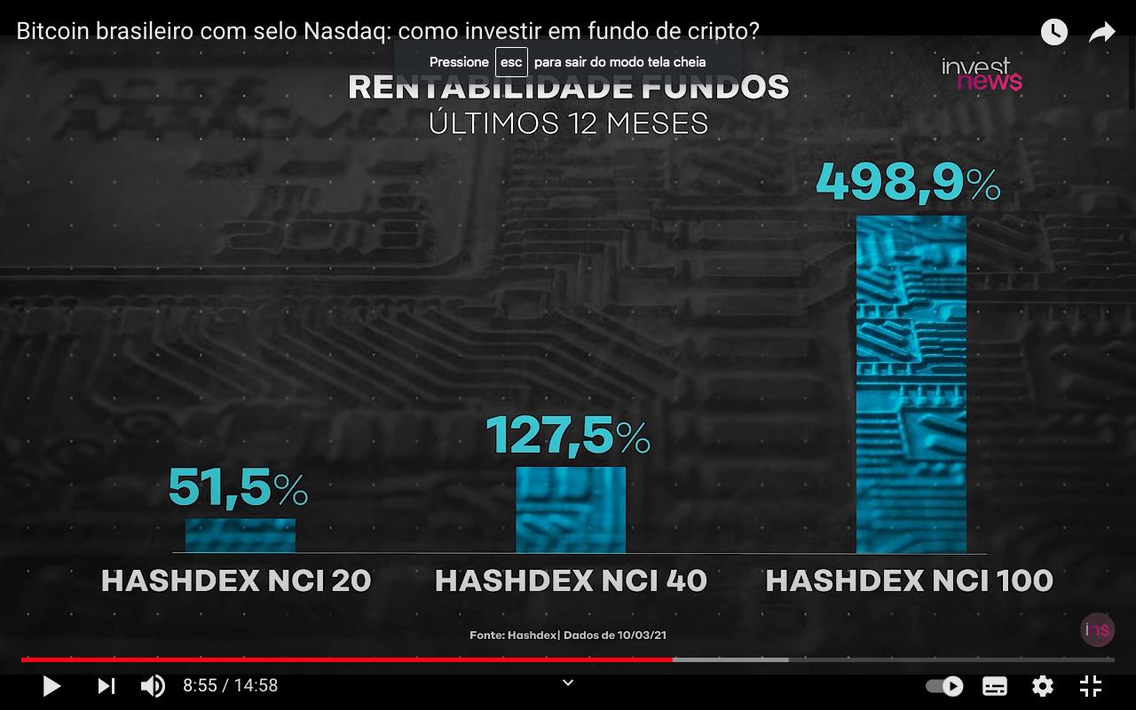 Comparação de rentabilidade entre os três fundos da Hashdex. Fonte: InvestNews