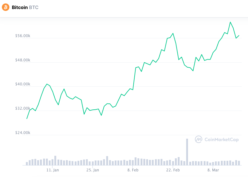 Desempenho do Bitcoin em 2021. Fonte: CoinMarketCap