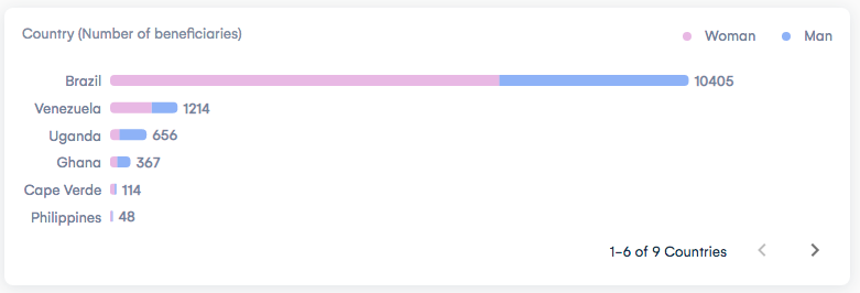Número de pessoas recebendo UBI por país. Fonte: ImpactMarket