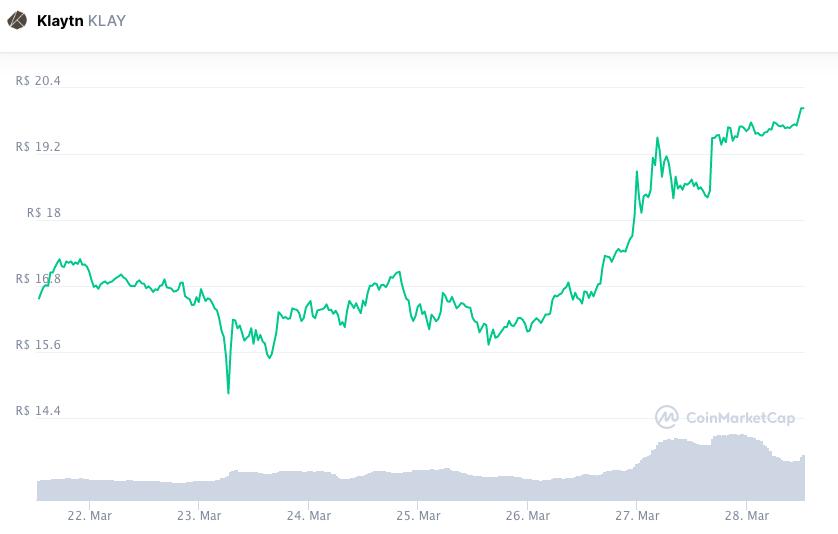 Valorização semanal KLAY. fonte: CoinMarketCap.
