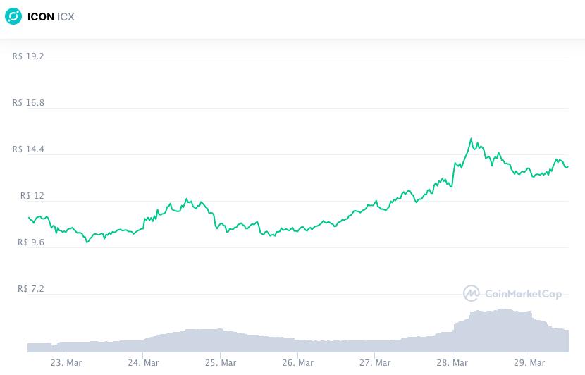 Valorização da ICX nos últimos sete dias. Fonte: CoinMarketCap