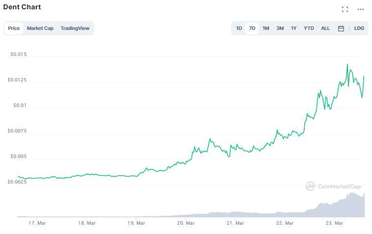 Gráfico de preço de DENT. Fonte: CoinMarketCap