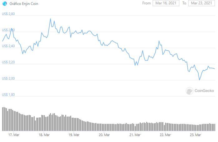 Gráfico de preço de ENJ. Fonte: CoinGecko