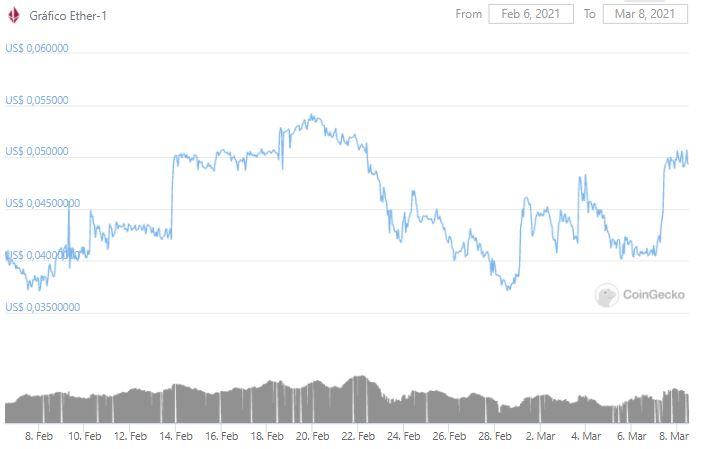 Gráfico de preço do ETHO nos últimos 30 dias. Fonte: CoinGecko