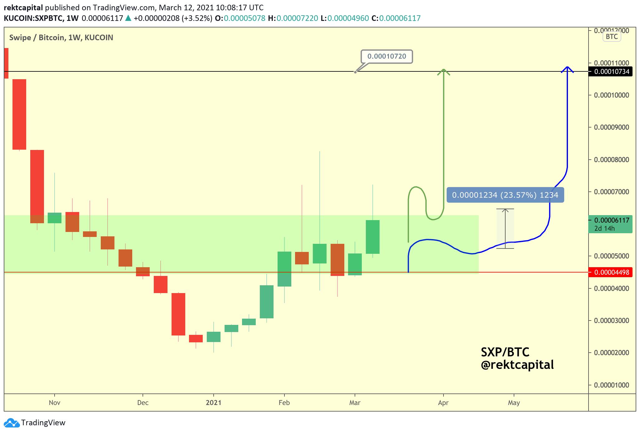 Análise da SXP e potencial valorização. Fonte: Rekt Capital/Twitter