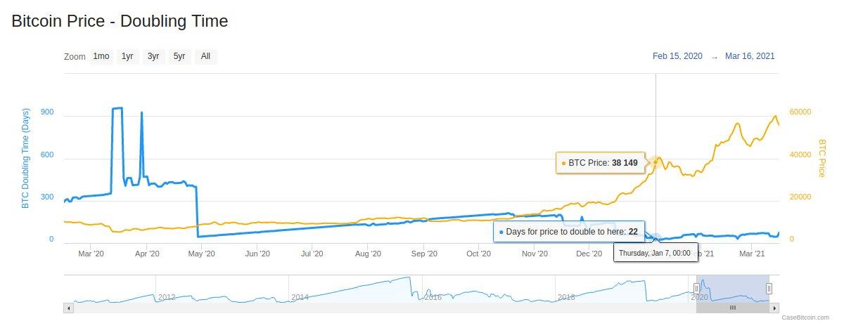 Período atual em que o Bitcoin dobrou de preço. Fonte: CaseBitcoin/Twitter.