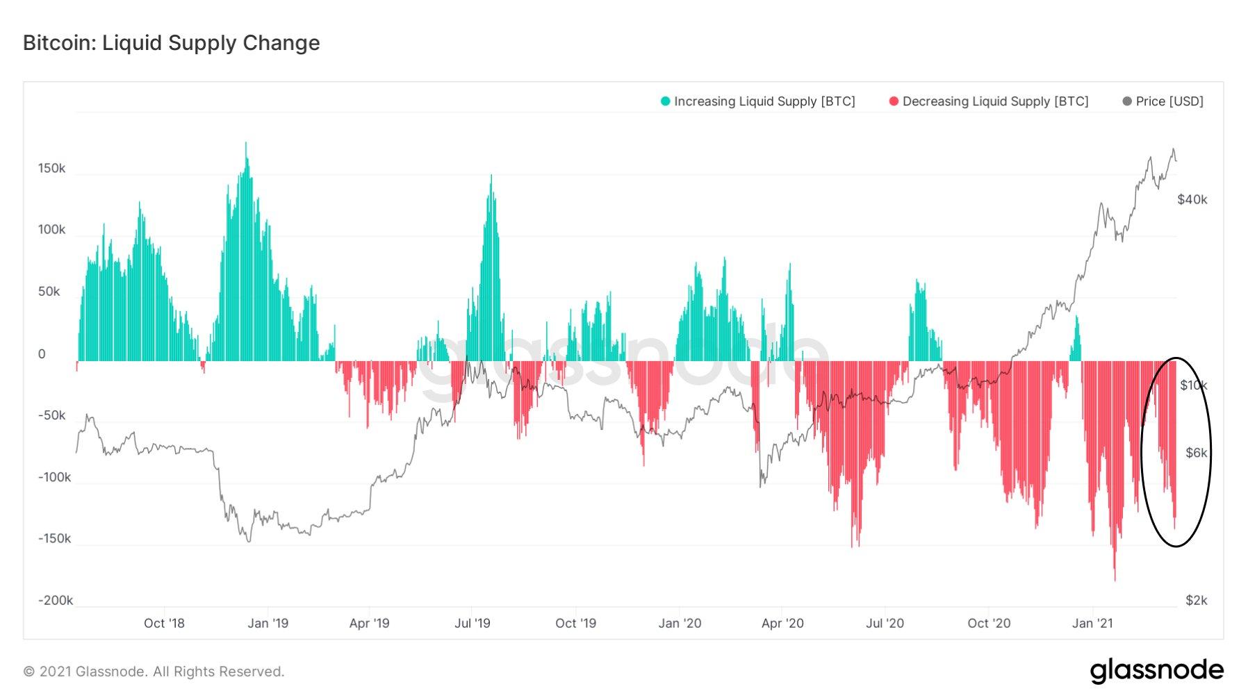 Queda na oferta líquida de Bitcoins no mercado. Fonte: Glassnode.