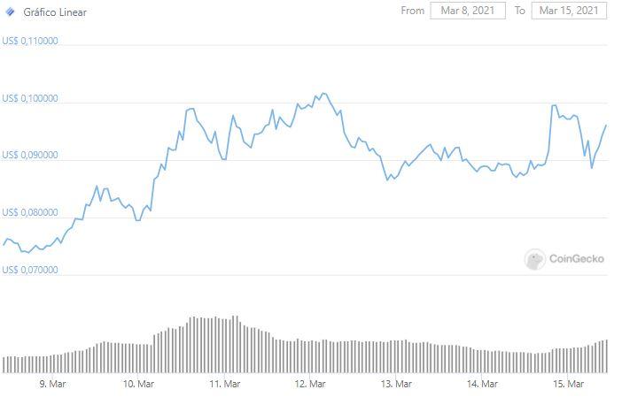 Gráfico de preço de LINA nos últimos sete dias. Fonte: CoinGecko
