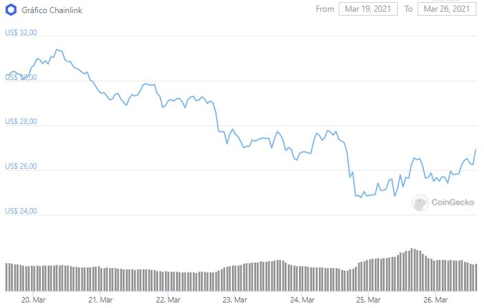 Gráfico de preço de LINK. Fonte: CoinGecko