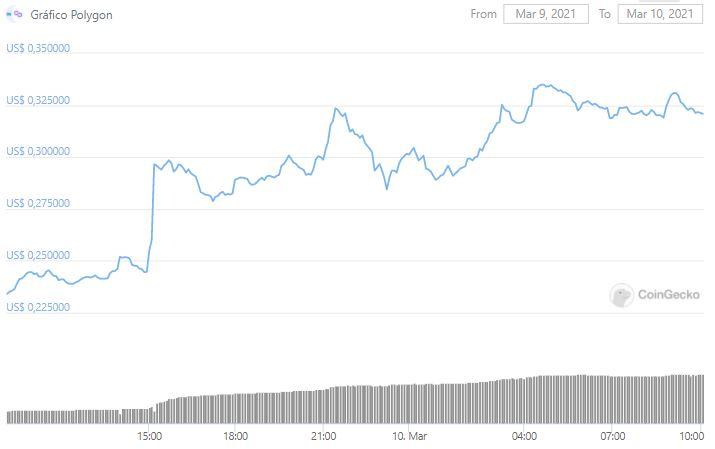 Gráfico de preço do MATIC. Fonte: CoinGecko