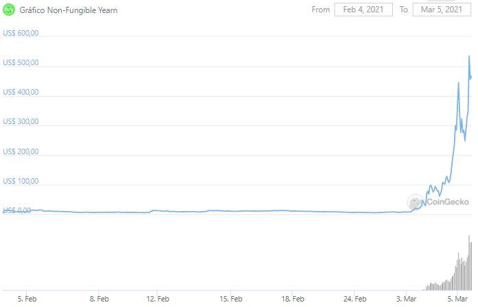 Gráfico do Non-Fungible Yearn. Fonte: CoinGecko
