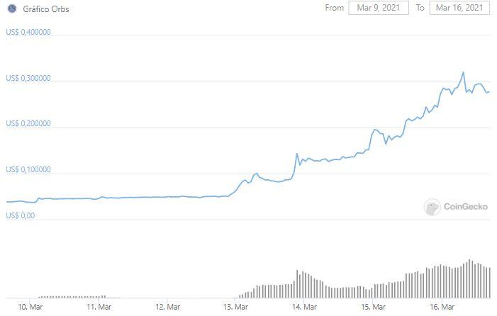 Gráfico de preço do ORBS nos últimos sete dias. Fonte: CoinGecko