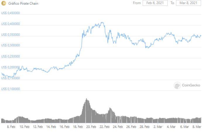 Gráfico de preço do ARRR nos últimos 30 dias. Fonte: CoinGecko