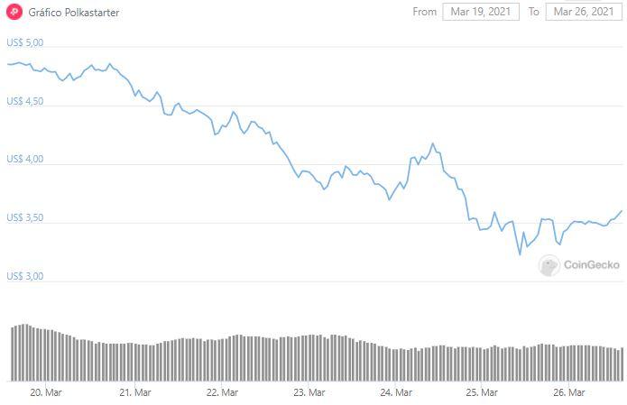 Gráfico de preço de POLS. Fonte: CoinGecko