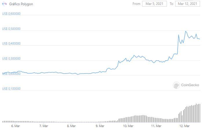 Gráfico de preço da Polygon nos últimos sete dias. Fonte: CoinGecko