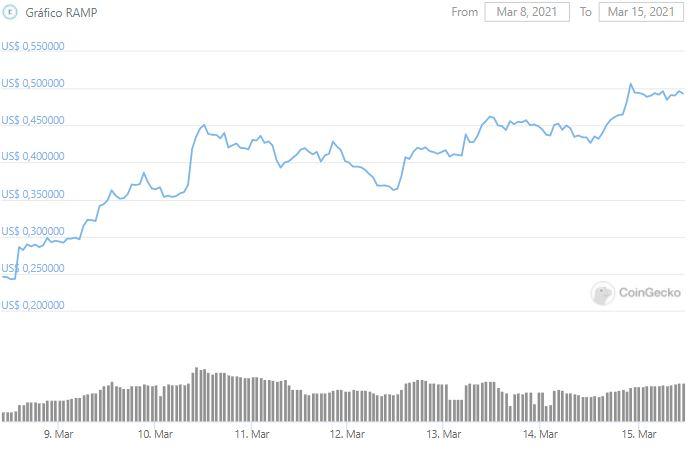 Gráfico de preço do RAMP nos últimos sete dias. Fonte: CoinGecko