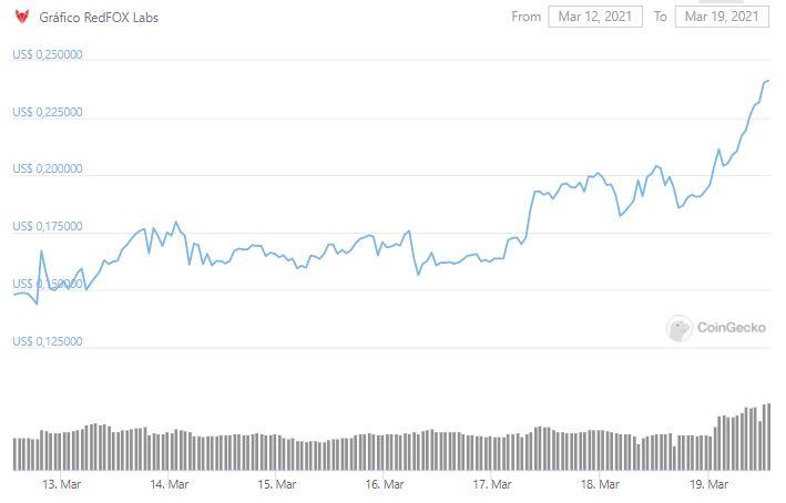 Gráfico de preço de RFOX. Fonte: CoinGecko