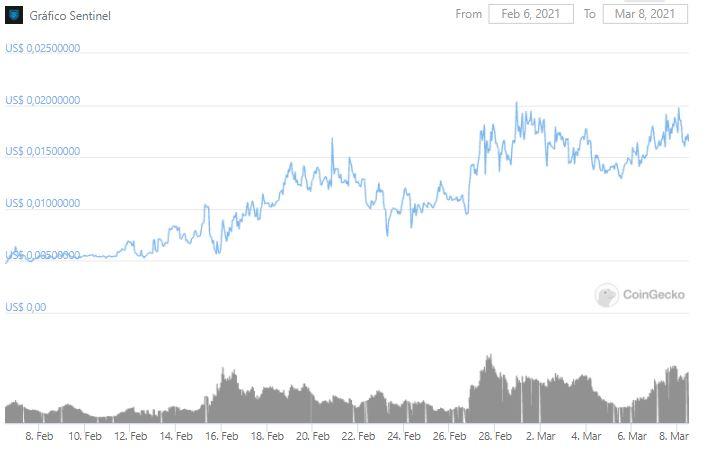Gráfico de preço do SENT nos últimos 30 dias. Fonte: CoinGecko