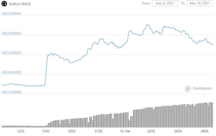 Gráfico de preço do Skale. Fonte: CoinGecko