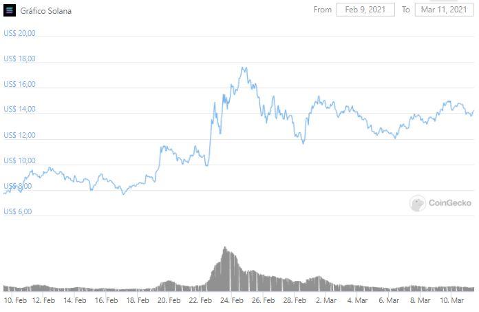 Gráfico de preço da SOL nos últimos 30 dias. Fonte: CoinGecko