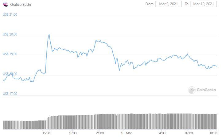 Gráfico de preço do SUSHI. Fonte: CoinGecko