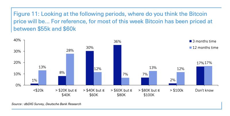 Faixas de preço que investidores apontaram para o Bitcoin em 2021. Fonte: Deutsche Bank