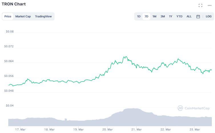Gráfico de preço de TRX. Fonte: CoinMarketCap