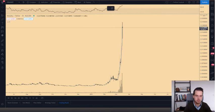 Gráfico com a variação de preço da Verasity. Fonte: Michaël van de Poppe/YouTube