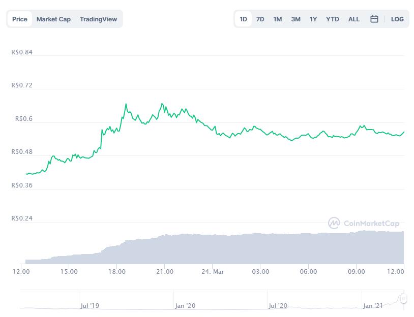 Gráfico com a variação de preço da Ankr (ANKR) nas últimas 24 horas. Fonte: CoinMarketCap