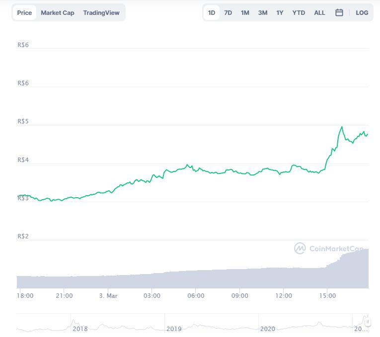 Variação de preço do BAT nas últimas 24 horas. Fonte: CoinMarketCap