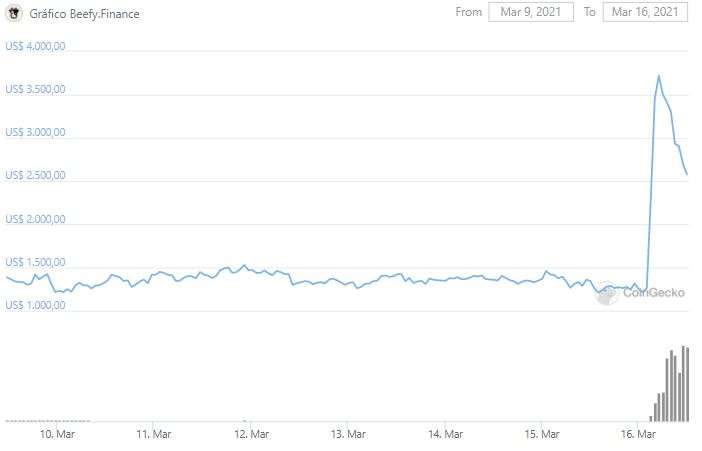 BIBI price chart. Source: CoinGecko