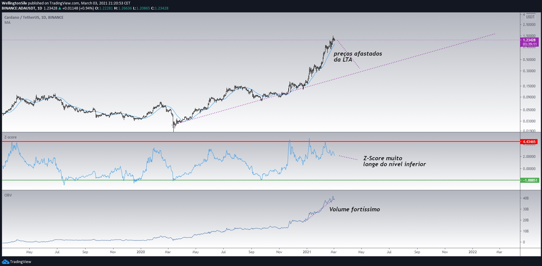 """Cardano daily chart (D) """"width ="""" 1825 """"height ="""" 895"""