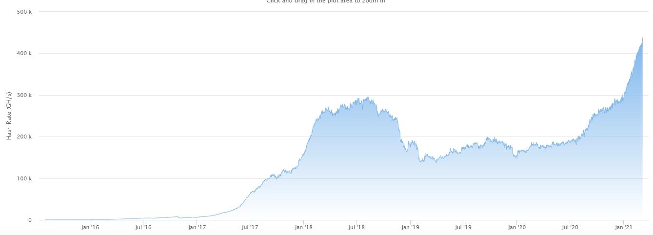 Gráfico com o aumento da hash rate do Ethereum. Fonte: Etherscan