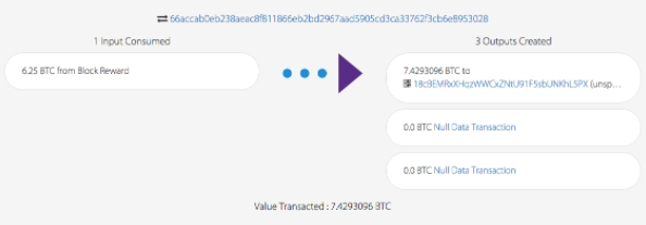 First transaction of a block with a reward of 6.25 Bitcoins. Source: Blockcypher