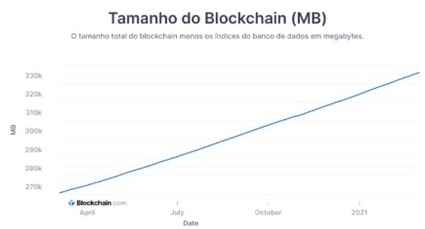 Blockchain size and evolution. Source: Blockchain.com