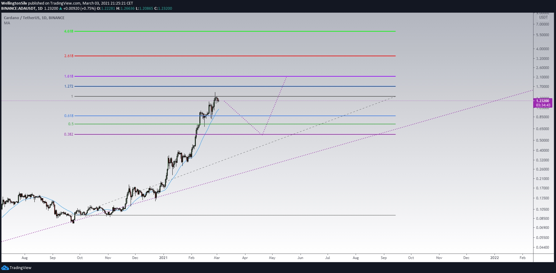 """Cardano daily chart (D) """"width ="""" 1826 """"height ="""" 898"""