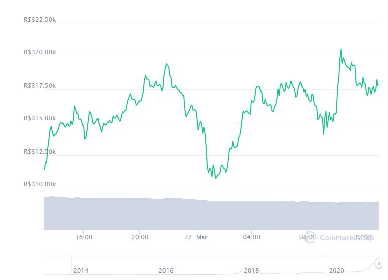 Gráfico com a variação de preço do Bitcoin (BTC) nas últimas 24 horas. Fonte: CoinMarketCap