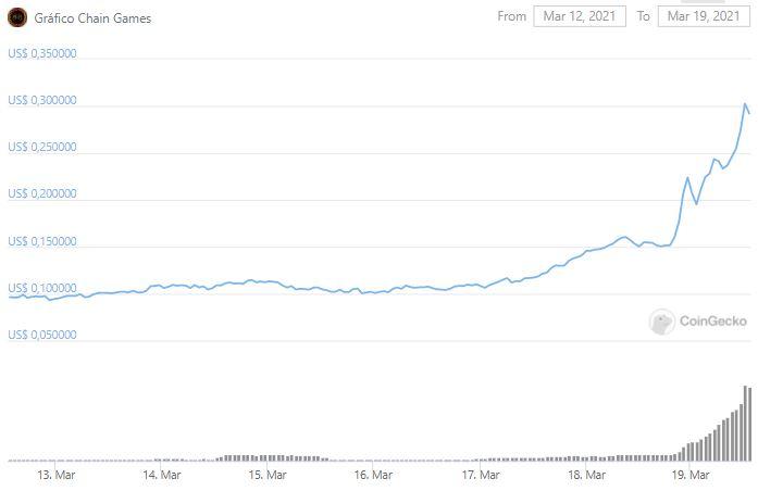 Gráfico de preço de CHAIN. Fonte: CoinGecko