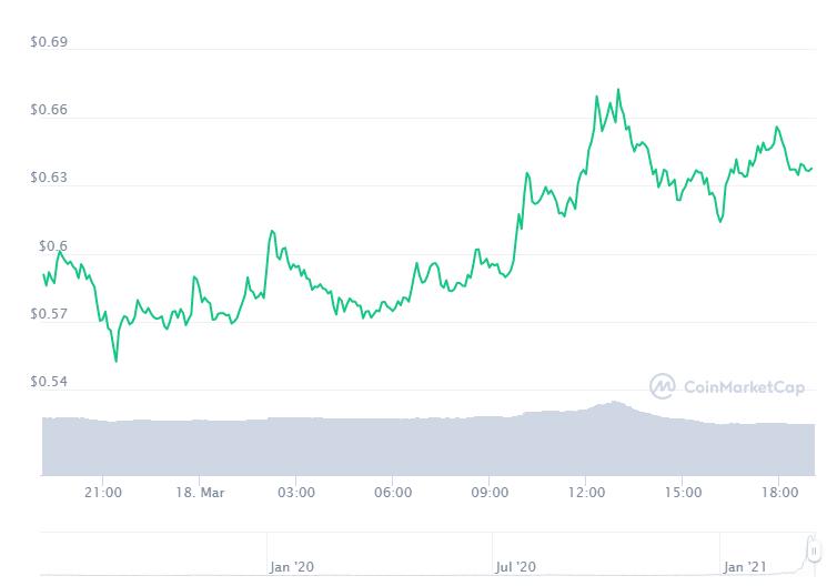 Gráfico com a variação de preço do Chiliz (CHZ) nas últimas 24 horas. Fonte: CoinMarketCap