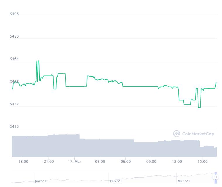 Valor das ações tokenizadas FTX pré-IPO nas últimas 24 horas. Fonte: CoinMarketCap