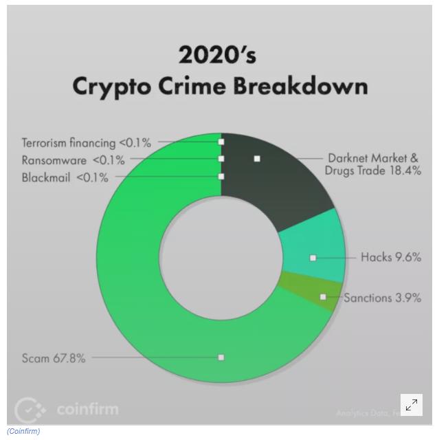Crimes envolvendo criptomoedas em 2020. Fonte: Coinfirm