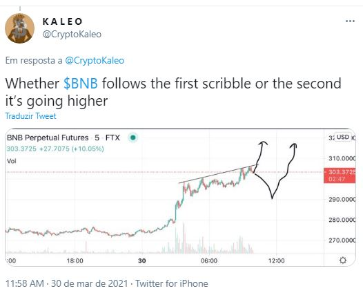 Trader analisa alta de contratos futuros da BNB. Fonte: Kaleo/Twitter