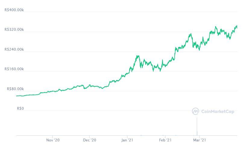 Gráfico dos últimos 180 dias da cotação do Bitcoin (BTC). Fonte: CoinMarketCap