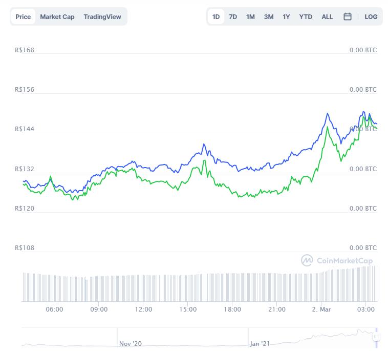 Gráfico com a variação de preço do UNI nas últimas 24 horas. Fonte: CoinMarketCap