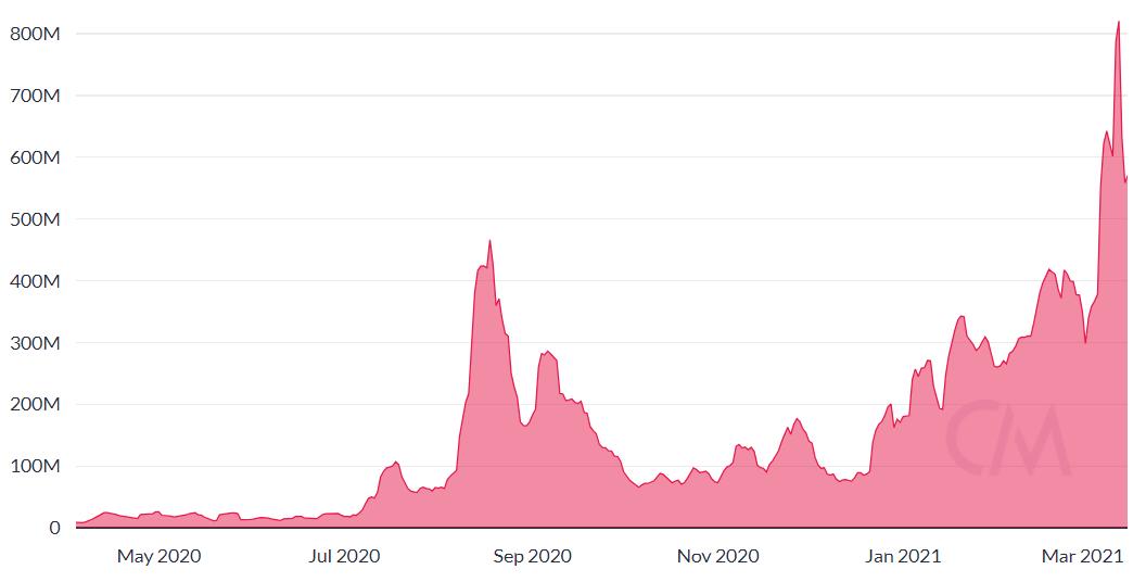 Gráfico de transferência ajustada diária de LINK. Fonte: CoinMetrics
