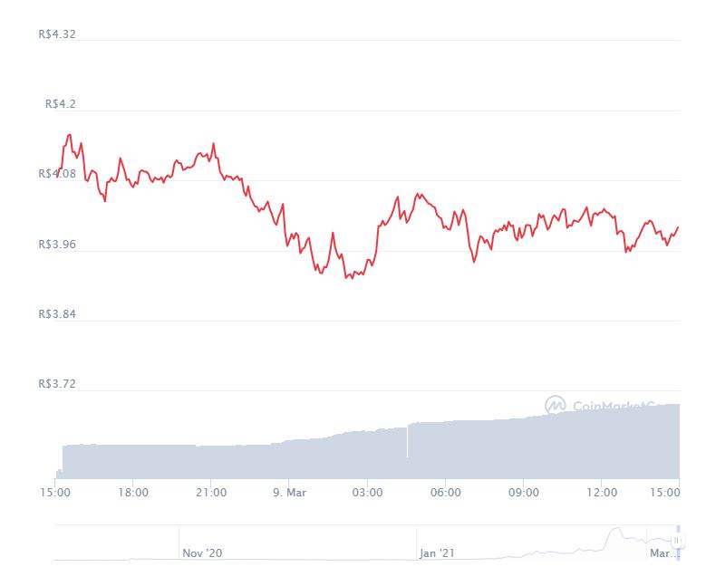 Gráfico com a variação de preço do protocolo DODO nas últimas 24 horas. Fonte: CoinMarketCap