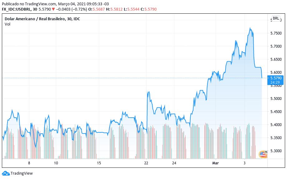 Cotação do dólar em relação ao real nos últimos 30 dias. Fonte: TradingView
