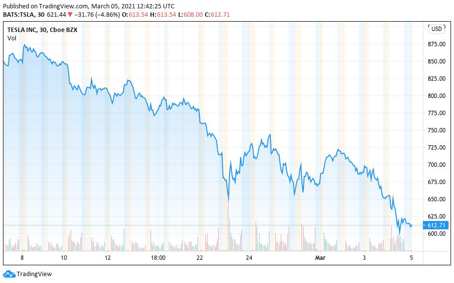 Desempenho das ações da Tesla desde 8 de fevereiro. Fonte: TradingView