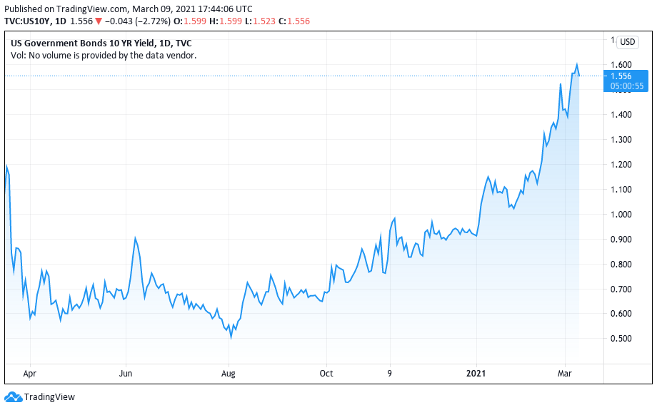 Curva de juros do título de 10 anos dos EUA. Fonte: TradingView